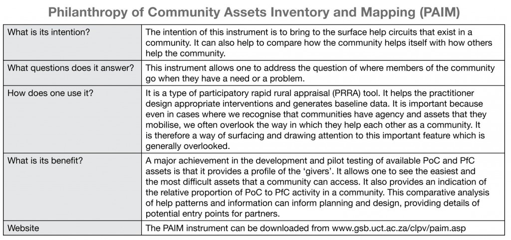 Summary of Philanthropy of Community Assets and Inventory Management (PAIM)