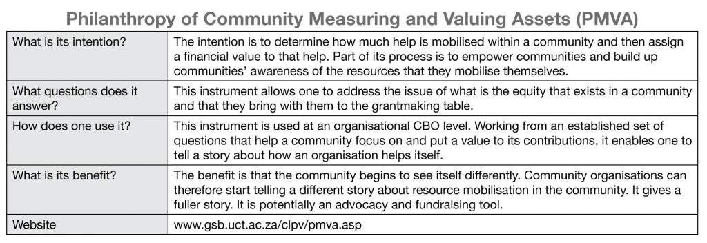 Summary of Philanthropy of Community Measuring and Valuing Assets (PMVA)