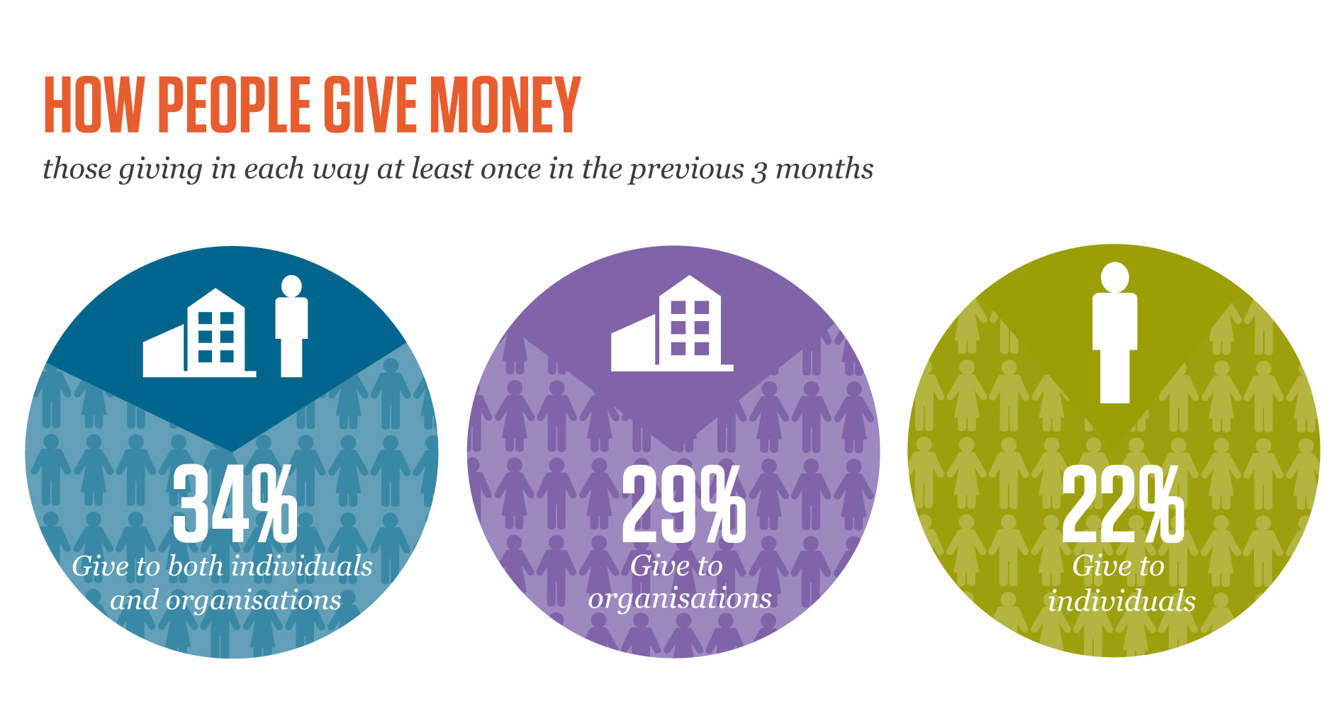 HOW PEOPLE GIVE MONEY Give to organisations 29% 22% Give to individuals 34% Give to both individuals and organisations those giving in each way at least once in the previous 3 months those giving in each way at least once in the previous 3 months
