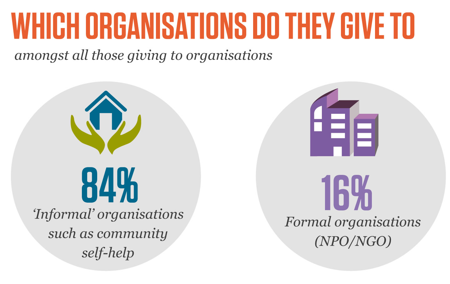 poor people give - to which organisations