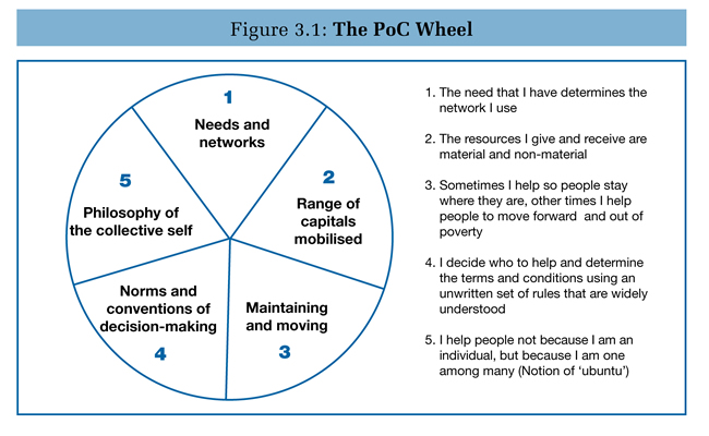 The POC wheel